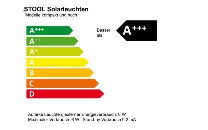 STOOL Energieklasse